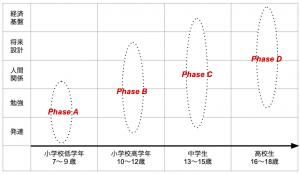 (1)【環境】年齢に応じた相談内容の分類