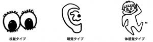(2)【技】効き五感(感覚優位)