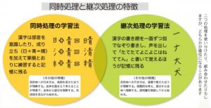(3)【技】継次処理・同時処理(認知特性)